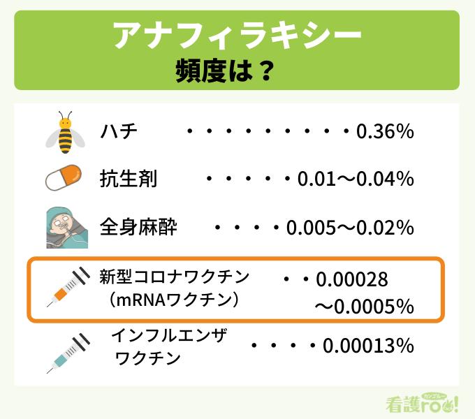 アナフィラキシーが出る頻度の比較図。高い順にハチ0.36%、抗生剤0.01~0.04%、全身麻酔0.005~0.02%、新型コロナワクチン(mRNAワクチン)0.00028~0.0005%、インフルエンザワクチン0.00013%