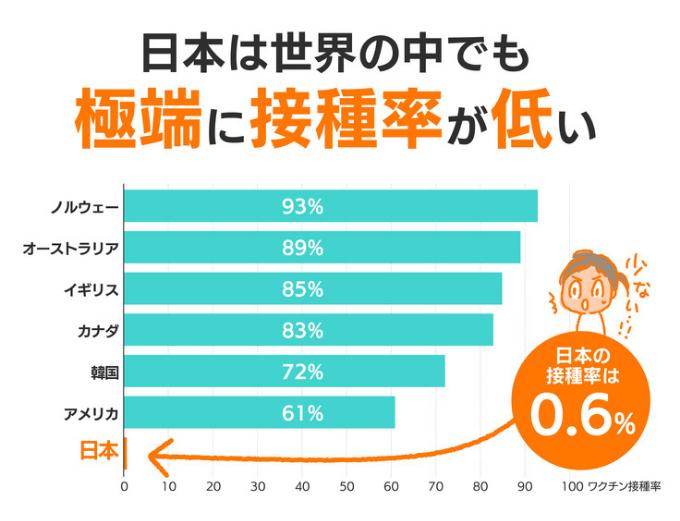 世界と日本のHPVワクチン接種率グラフ