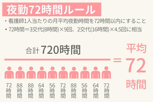 看護師の夜勤72時間ルールの概念図、72時間は3交代(8時間)で9回分、2交代(16時間)で4.5階分に相当する