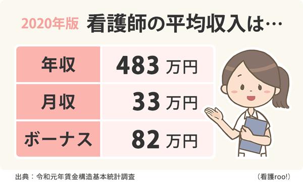 看護師の2020年版平均収入のアイキャッチ画像。いずれも平均で年収483万円、月収33万円、ボーナス82万円