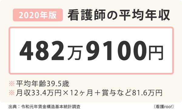 看護師の平均年収2020年版の図表。平均年収は482万9100円、平均年齢39.5歳、月収33.4万円×12+賞与など81.6万円