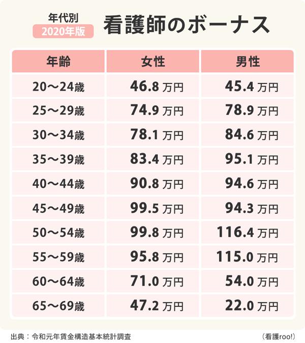 看護師の年齢別男女別ボーナス額の表。20-24歳は女性46.8万円、男性45.4万円。25-29歳は女性74.9万円、男性78.9万円。30-34歳は女性78.1万円、男性84.6万円。35-39歳は女性83.4万円、男性95.1万円。40-44歳は女性90.8万円、男性94.6万円。45-49歳は女性99.5万円、男性94.3万円。50-54歳は女性99.8万円、男性116.4万円。55-59歳は女性95.8万円、男性115.0万円。60-64歳は女性71.0万円、男性54.0万円。65-69歳は女性47.2万円、男性22.0万円。ボーナスは年額