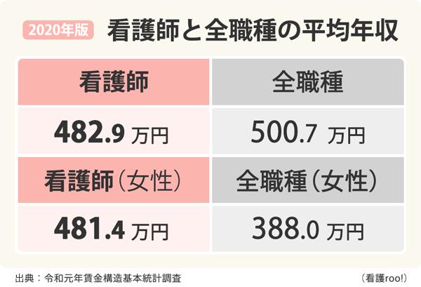 看護師と全職種の平均年収の比較表。看護師482.9万円、看護師(女性)481.4万円、全職種500.7万円、全職種(女性)388.0万円