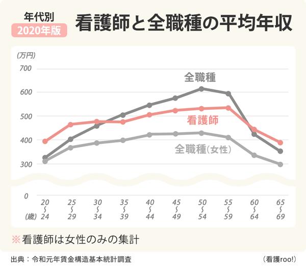 看護師と全職種の年代別平均年収の比較グラフ。20代では看護師の平均年収が全職種平均を上回る一方、その後は長く横ばいとなり、30代後半で全職種平均と逆転する