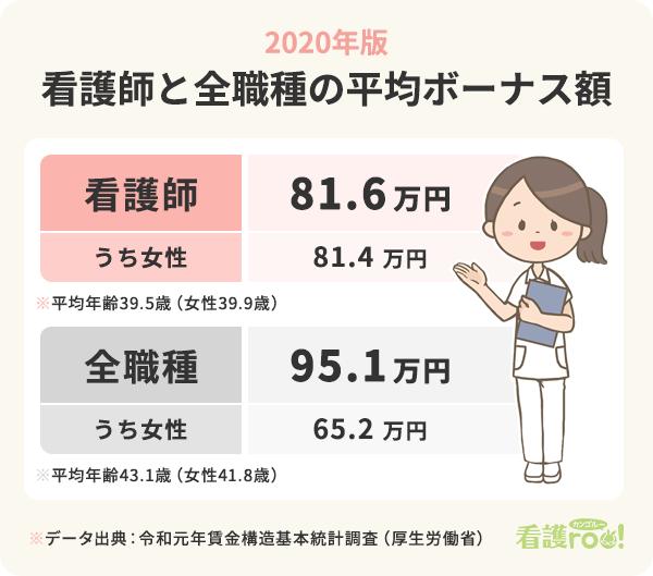 看護師と全職種の平均ボーナス額の比較表。看護師は81.6万円(うち女性81.4万円)、全職種平均は95.1万円(うち女性65.2万円)