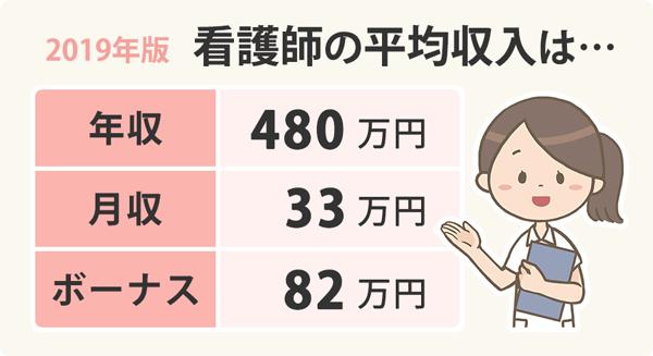 看護師の2019年版平均収入のアイキャッチ画像