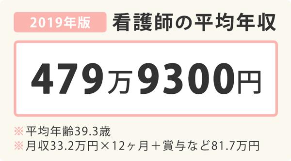 看護師の平均年収2019年版の図表。平均年収は479万9300円、平均年齢39.3歳、月収33.2万円×12+賞与など81.7万円
