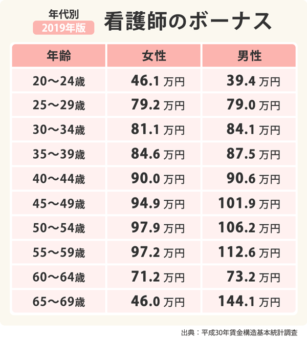看護師の年齢別男女別ボーナス額の表。20-24歳は女性46.1万円男性39.4万円、25-29歳は女性79.2万円男性79.0万円、30-34歳は女性81.1万円男性84.1万円、35-39歳は女性84.6万円男性87.5万円、40-44歳は女性90.0万円男性90.6万円、45-49歳は女性94.9万円男性101.9万円、50-54歳は女性97.9万円男性106.2万円、55-59歳は女性97.2万円男性112.6万円、60-64歳は女性71.2万円男性73.2万円、65-69歳は女性46.0万円男性144.1万円