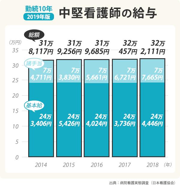 勤続10年の中堅看護師の給与グラフ。基本給は2014年が243,406円、2015年が245,426円、2016年が244,024円、2017年が244,446円。給与総額は2014年が318,117円、2015年が319,256円、2016年が319,685円、2018年が322,111円