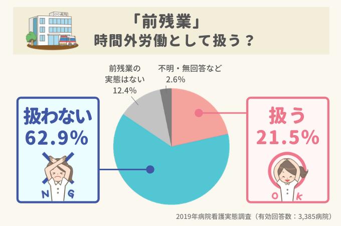 前残業を時間外勤務として扱うか、3385病院の回答グラフ。扱う21.5%、扱わない62.9%、前残業の実態はない12.4%、不明・無回答など2.6%