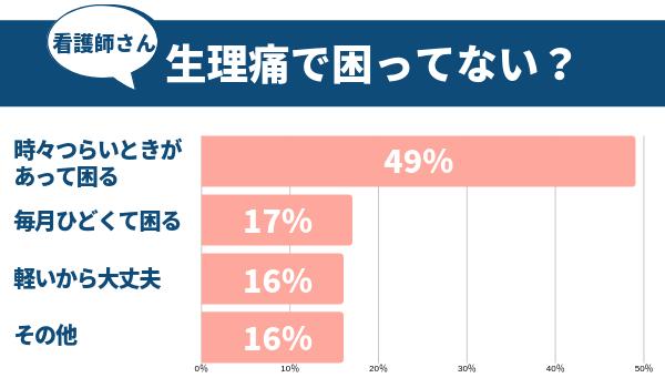 アンケート結果の棒グラフ。「時々つらいときがあって困る」49%、「毎月ひどくて困る」17%、「軽いから大丈夫」16%、「その他」16%
