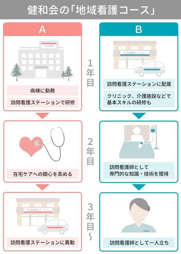 地域看護コースの説明イラスト。パターンAは1~2年目に病棟勤務、3年目以降に訪看ステーションに異動する。パターンB は1年目から訪看ステーションに配属され、クリニック・介護施設などでも研修しながら、3年目に訪問看護師として独り立ちする