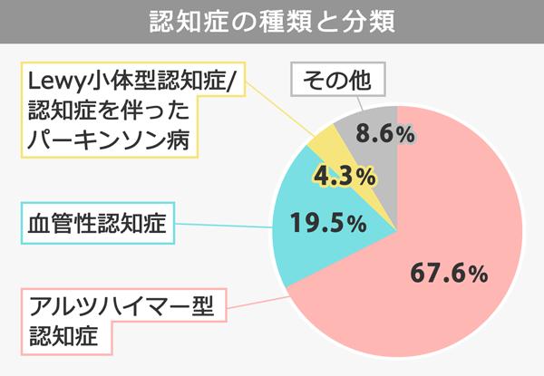 認知症の種類と分類を表す円グラフ。アルツハイマー型認知症 67.6%、血管性認知症 19.5%、Lewy小体型認知症/認知症を伴ったパーキンソン病4.3%、その他、8.6%