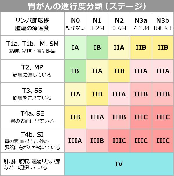 胃がんの進行度分類(ステージ)を説明する図表。