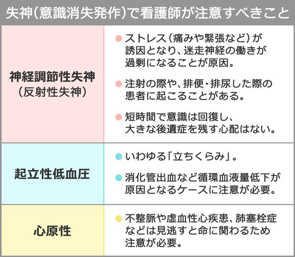 失神(意識消失発作)で看護師が注意すべきことを表した表。
