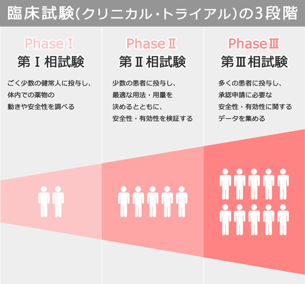 臨床試験(クリニカル・トライアル)の3段階について説明する図表。