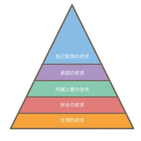 マズローの5段階欲求のイラスト