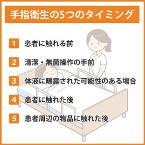 手指衛生の5つのタイミングのイラスト