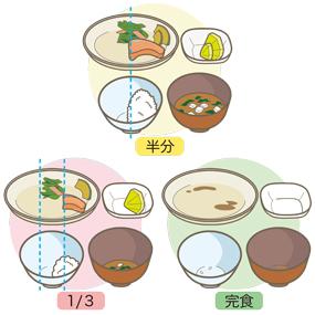 病院食の食事摂取量の目安を表したイラスト