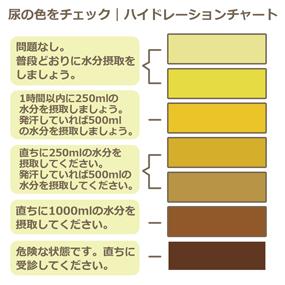 脱水症状をチェックするハイドレーションチャートのイラスト