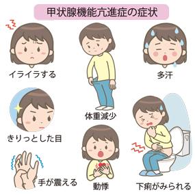 甲状腺機能亢進症の症状のイラスト
