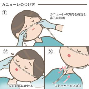 経鼻酸素カニューレの付け方のイラスト