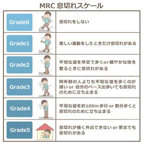 MRCスケール(息切れのアセスメントスケール)のイラスト