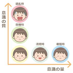 意識レベルと表情の対応表のイラスト