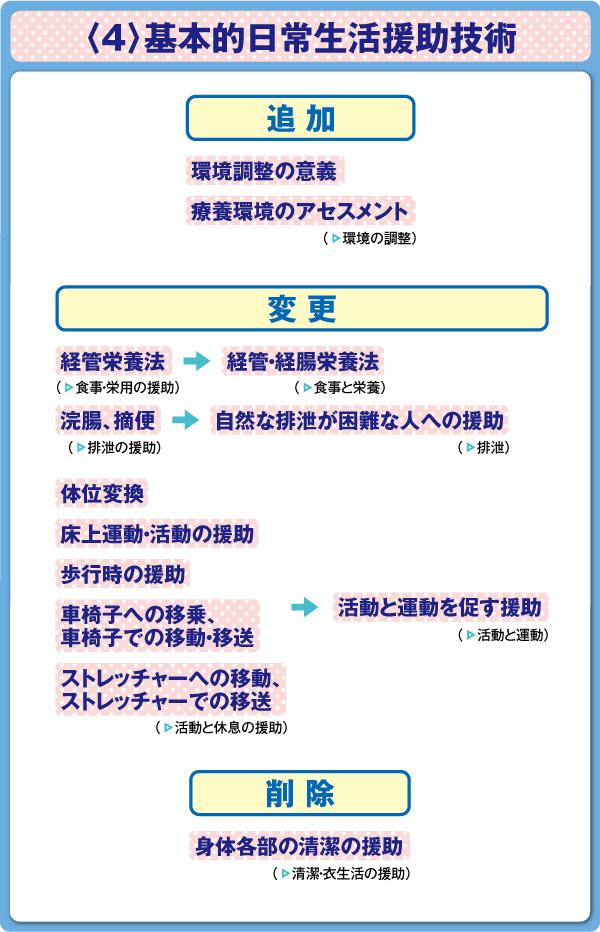 看護師国家試験 基礎看護学〈4〉基本的日常生活援助技術 出題基準変更点の図表