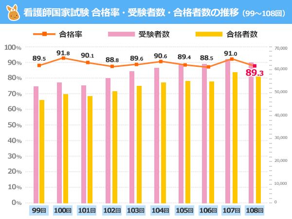 看護師国家試験の合格率・受験者数・合格者数グラフ