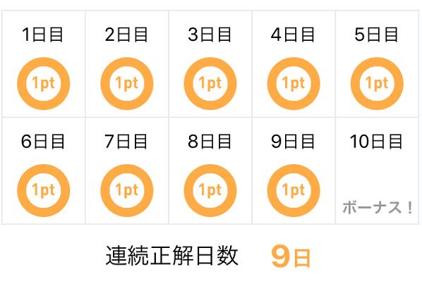 看護roo!国試アプリ 今日のチャレンジ過去問 連続正解日数の表