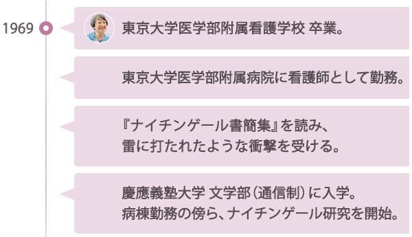 ナイチンゲールとの出会いを表す金井さんの歴史。1969年 東京大学医学部付属看護学校を卒業。その後東京大学医学部附属病院に看護師として勤務。『ナイチンゲール書簡集』を読み、雷に打たれたような衝撃を受ける。そして、慶應義塾大学 文学部(通信制)に入学。病棟勤務の傍ら、ナイチンゲール研究を開始。