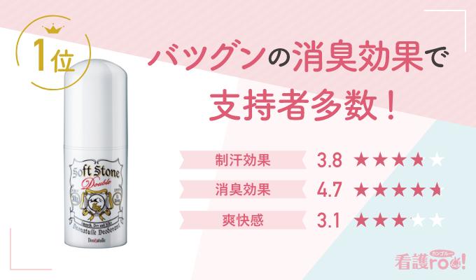 【1位】デオナチュレ 薬用ソフトストーンW(142票)バツグンの消臭効果で支持者多数! 制汗効果3.8 消臭効果4.7 爽快感3.1