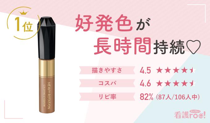 【1位】キスミーヘビーローテーション カラーリングアイブロウ 好発色が長時間持続 描きやすさ:4.5 コスパ:4.8 リピ率:87人/106人中(82%)
