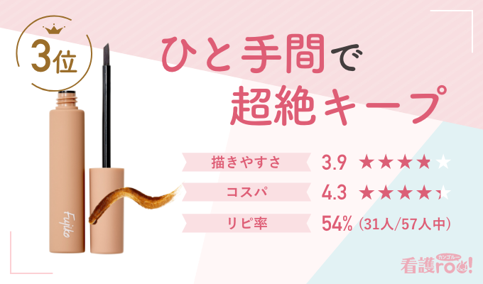 【3位】フジコ 眉ティントSVR(57票)ひと手間で超絶キープ 描きやすさ:3.9 コスパ:4.3 リピ率:31人/57人中(54%)