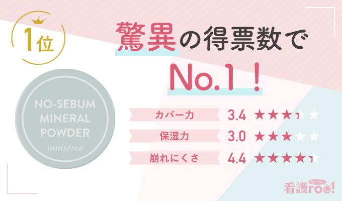 【1位】イニスフリー ノーセバムミネラルパウダーN(279票)