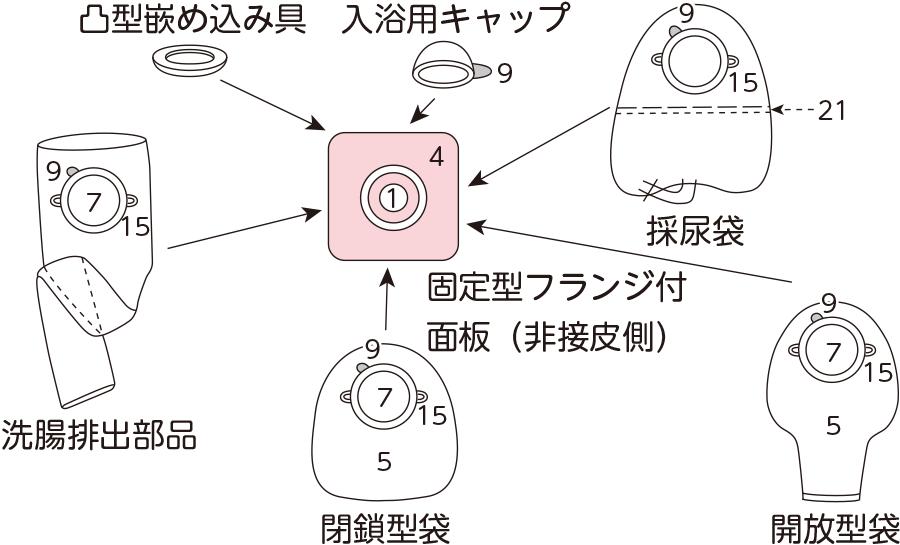 ストーマ装具トータルシステム