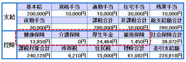 看護師さんの給与明細(4)社会保険料に注目