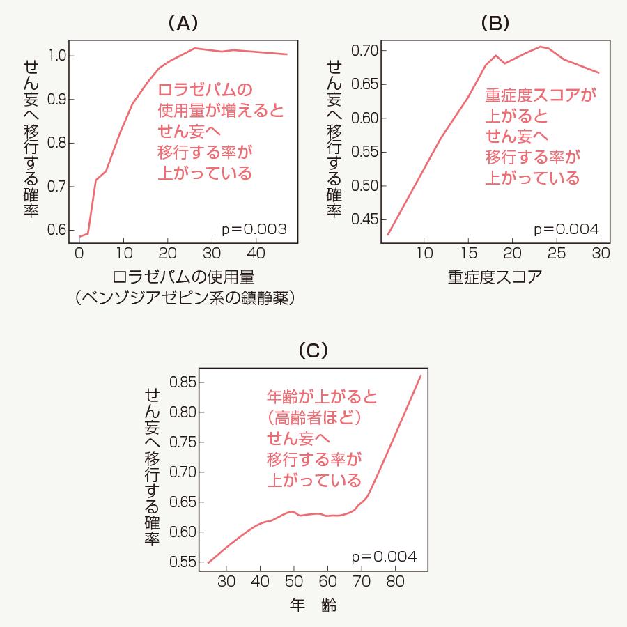 ICU における要因別せん妄へ移行する確率
