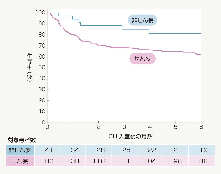 せん妄による生存率の低下(カプラン・マイヤー曲線による分析)