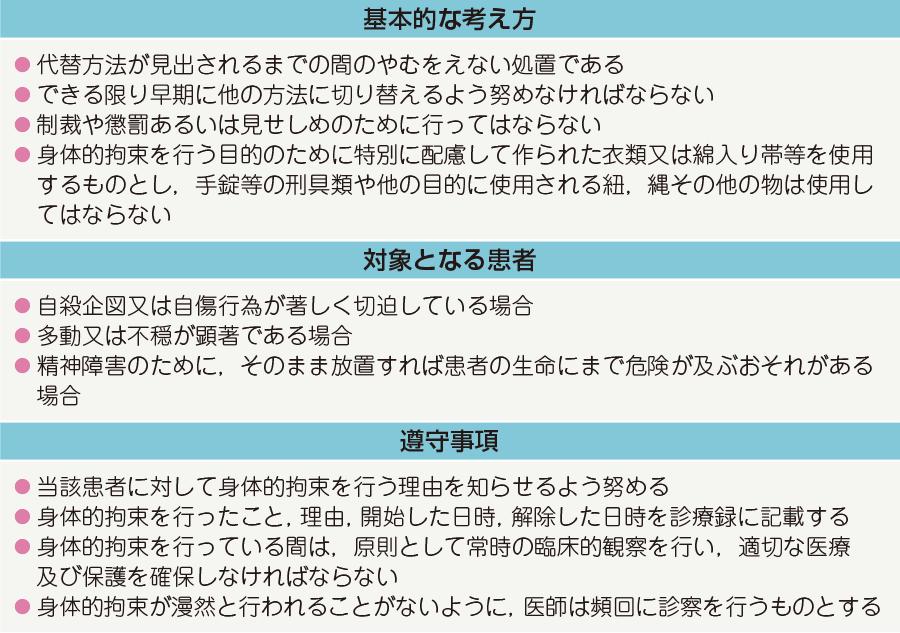 昭和63 年 厚生省告示第130 号における身体的拘束の基準