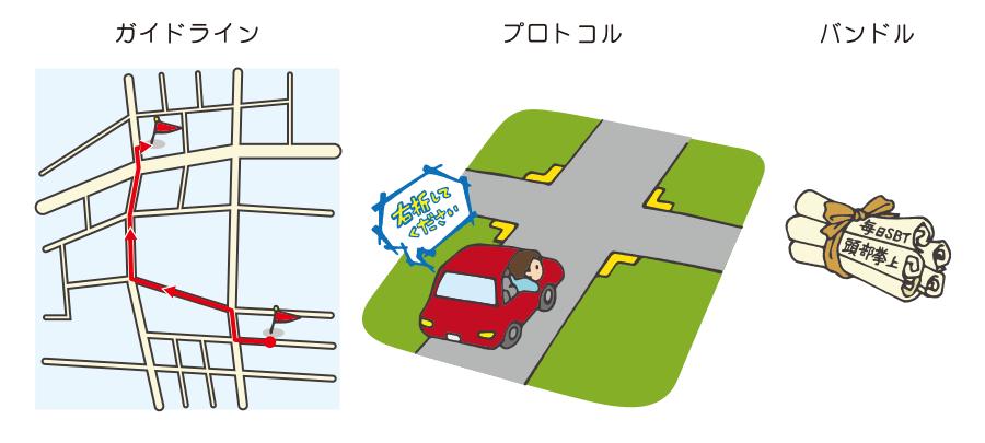 ガイドライン・プロトコル・バンドル