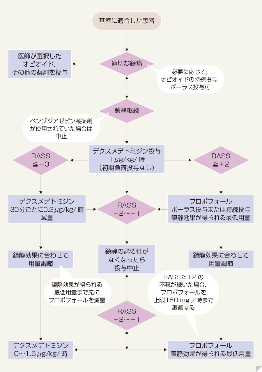 EGDSアルゴリズム