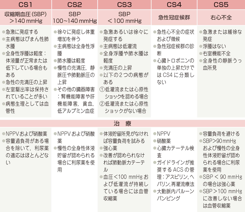 クリニカルシナリオの分類と治療