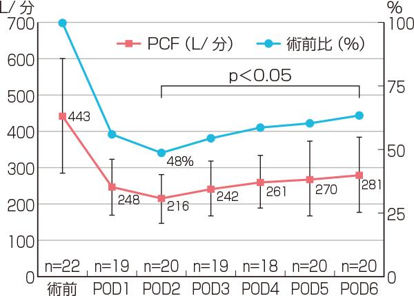 食道がん周術期の咳嗽力の変化