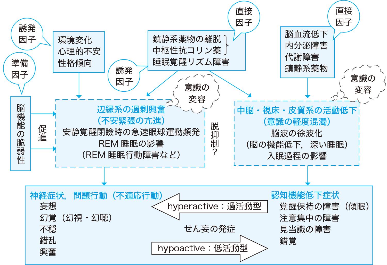 せん妄の発生機序(説)