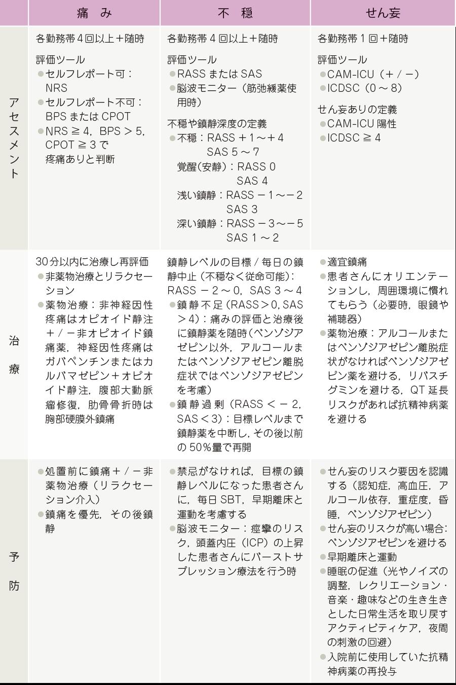 PAD ケアバンドル1)