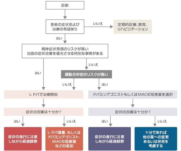 早期パーキンソン病治療のアルゴリズムを表す表