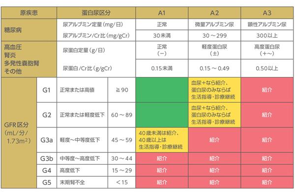 原疾患や蛋白尿区分ごとにかかりつけ医から腎臓専門医・専門医療機関へ紹介されるべき基準を表した表