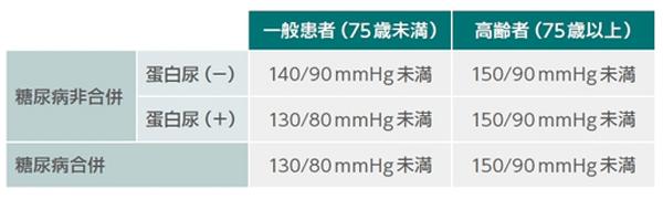 CKD患者の降圧目標を示した表